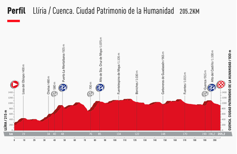 vuelta ciclista a España - Cuenca - Hotel Plaza