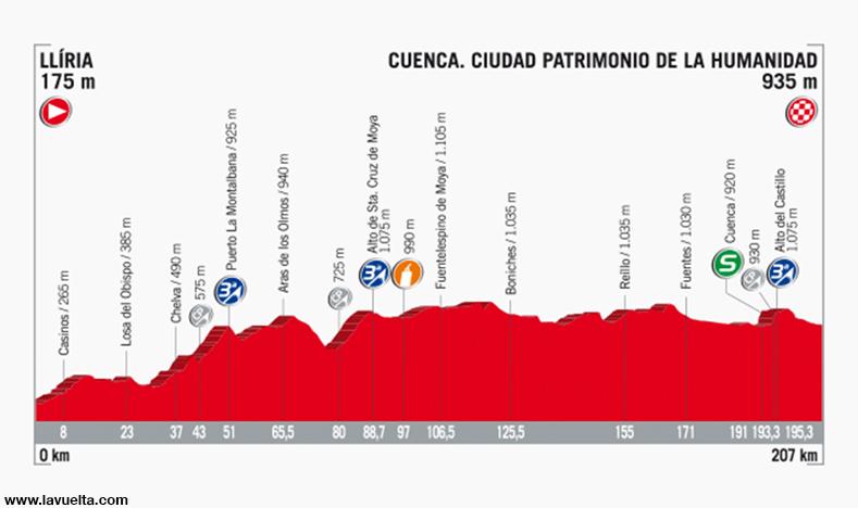 Vuelta ciclista a España en Cuenca
